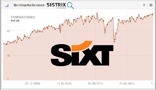 SISTRIX Sichtbarkeit für www.sixt.de